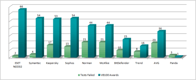 Graph showing ESET NOD32 Antivirus with the largest number of VB100 awards