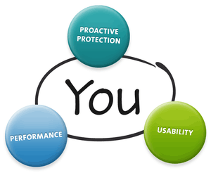 Proactive Protection, Usability, Performance and You